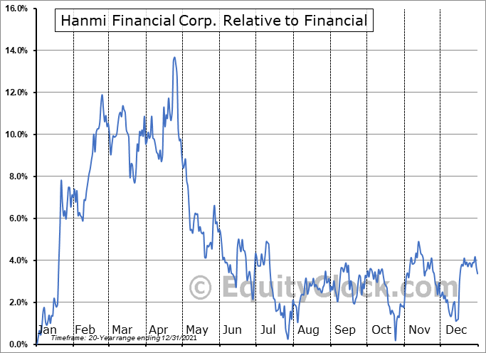 HAFC Relative to the Sector