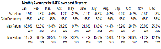 Monthly Seasonal Hanmi Financial Corp. (NASD:HAFC)