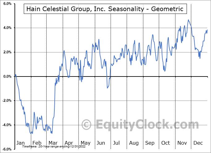 Hain Celestial Group, Inc. (NASD:HAIN) Seasonality