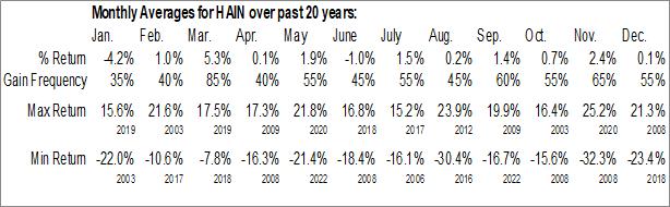Monthly Seasonal Hain Celestial Group, Inc. (NASD:HAIN)