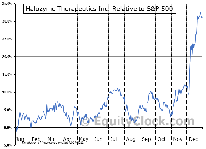 HALO Relative to the S&P 500