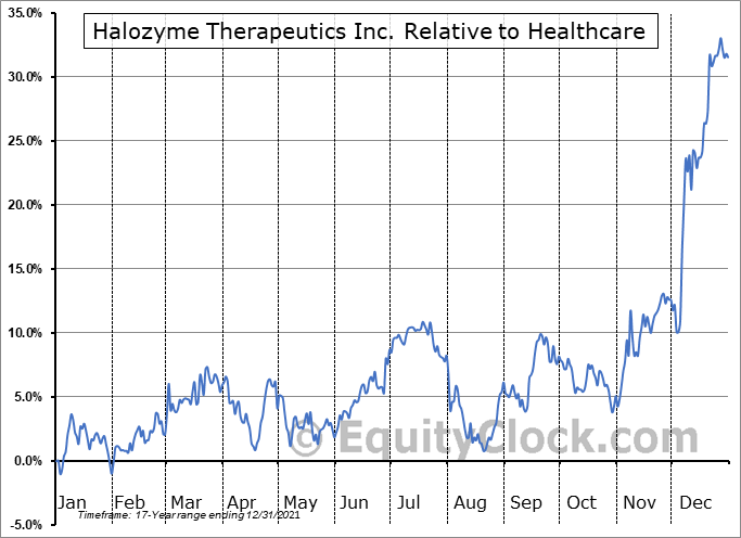 HALO Relative to the Sector