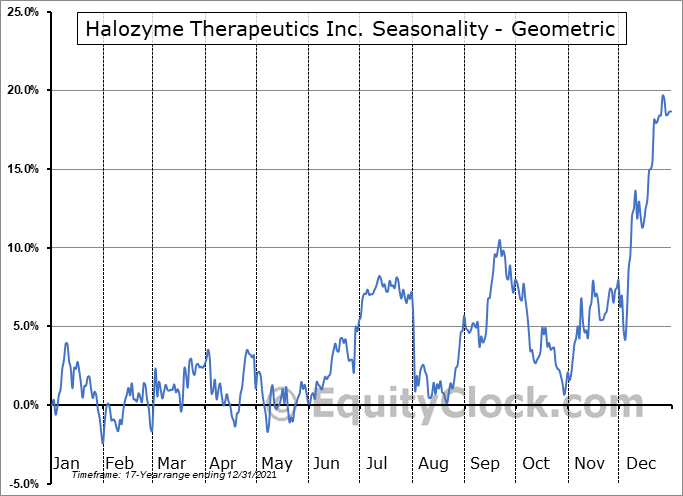 Halozyme Therapeutics Inc. (NASD:HALO) Seasonality