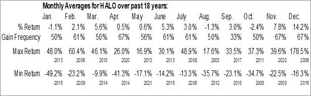 Monthly Seasonal Halozyme Therapeutics Inc. (NASD:HALO)