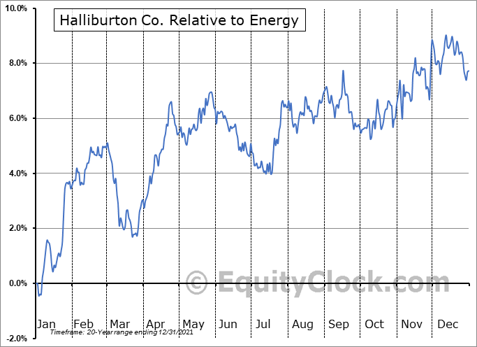 HAL Relative to the Sector