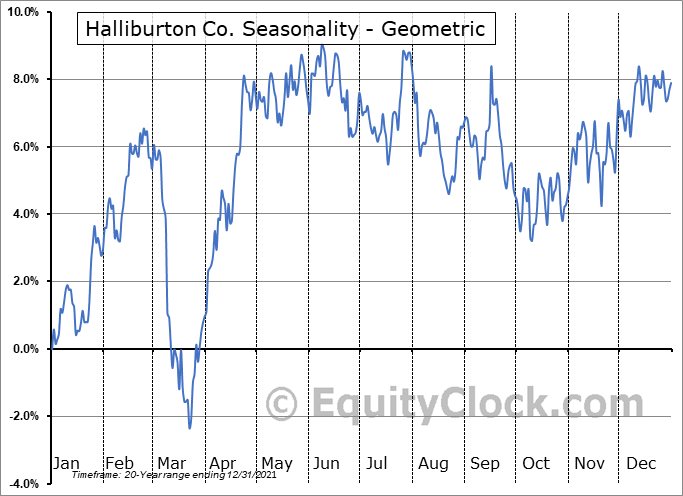 Halliburton Co. (NYSE:HAL) Seasonality