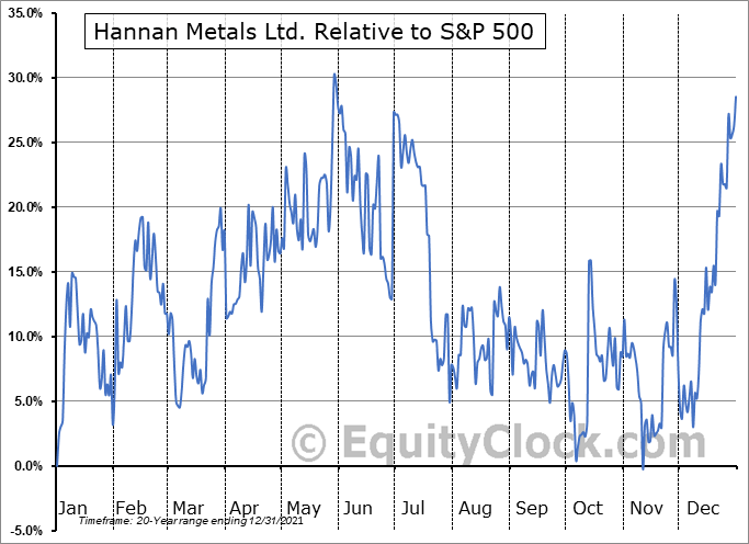 HAN.V Relative to the S&P 500