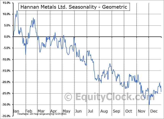 Hannan Metals Ltd. (TSXV:HAN.V) Seasonality