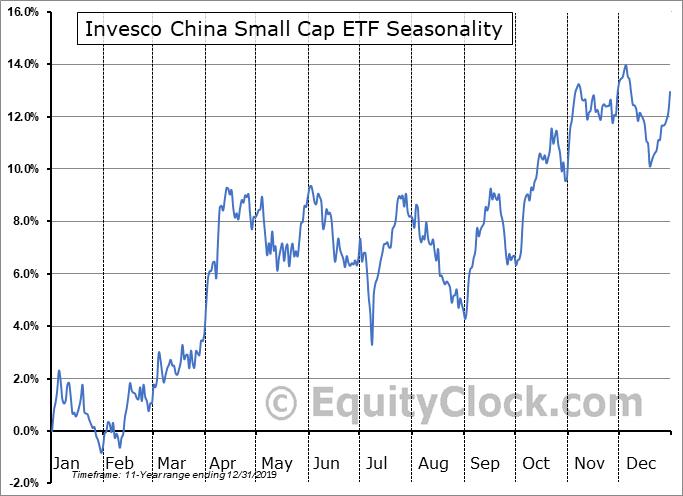 Invesco China Small Cap ETF (NYSE:HAO) Seasonal Chart