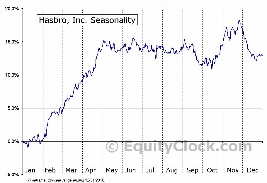 Hasbro, Inc.  (NYSE:HAS) Seasonal Chart