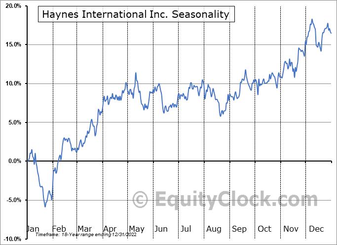 Haynes International Inc. (NASD:HAYN) Seasonal Chart