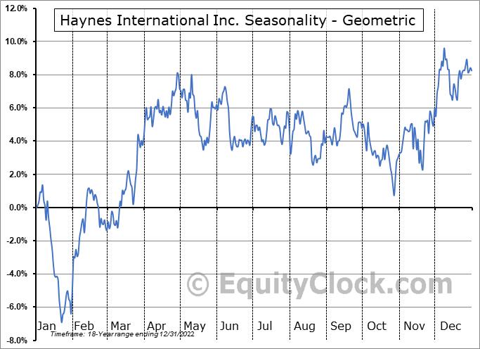 Haynes International Inc. (NASD:HAYN) Seasonality