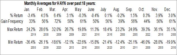 Monthly Seasonal Haynes International Inc. (NASD:HAYN)