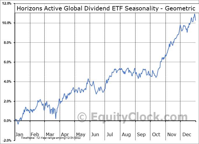 Horizons Active Global Dividend ETF (TSE:HAZ.TO) Seasonality