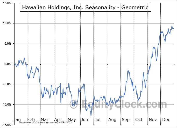 Hawaiian Holdings, Inc. (NASD:HA) Seasonality