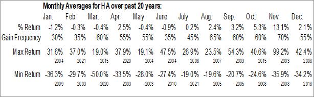 Monthly Seasonal Hawaiian Holdings, Inc. (NASD:HA)