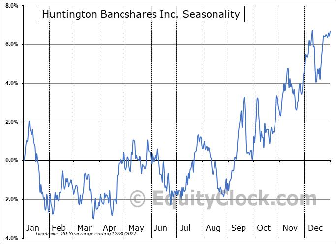 Huntington Bancshares Incorporated Seasonal Chart