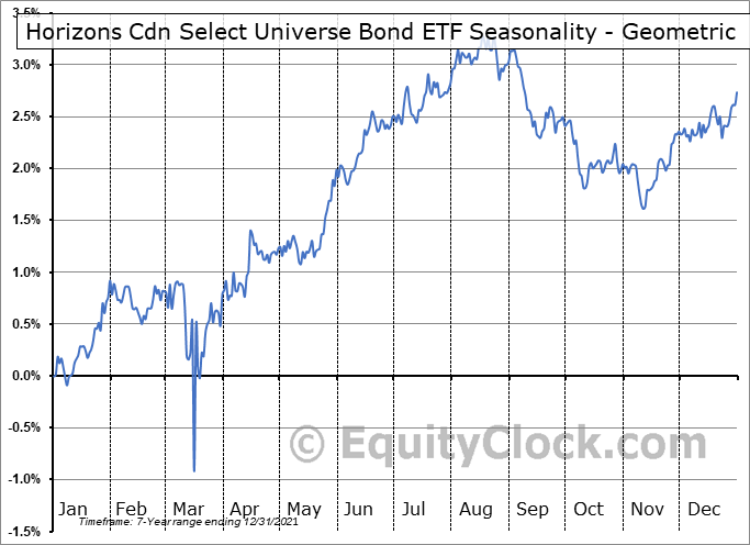 Horizons Cdn Select Universe Bond ETF (TSE:HBB.TO) Seasonality