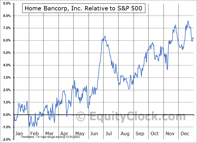 HBCP Relative to the S&P 500