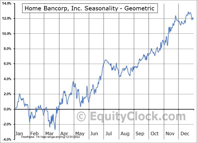 Home Bancorp, Inc. (NASD:HBCP) Seasonality
