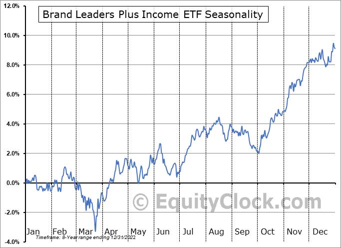 Brand Leaders Plus Income ETF (TSE:HBF.TO) Seasonal Chart