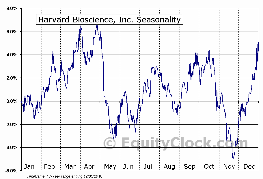 Harvard Bioscience, Inc. (NASD:HBIO) Seasonal Chart