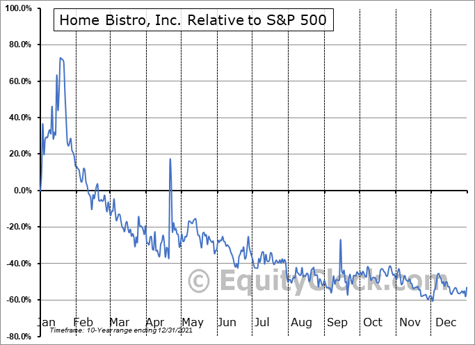 HBIS Relative to the S&P 500