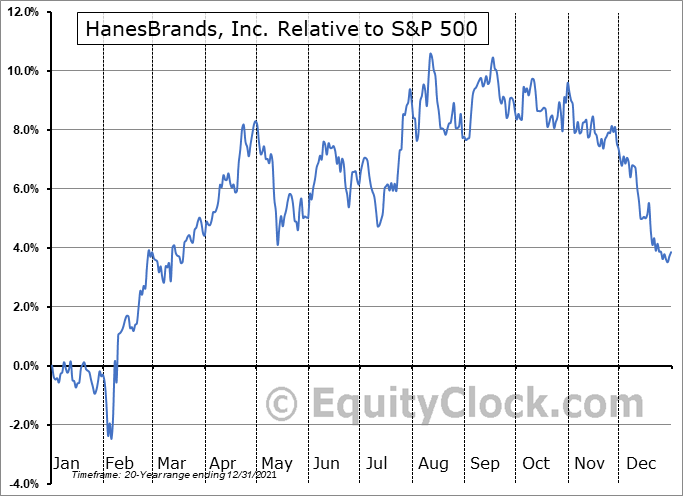 HBI Relative to the S&P 500