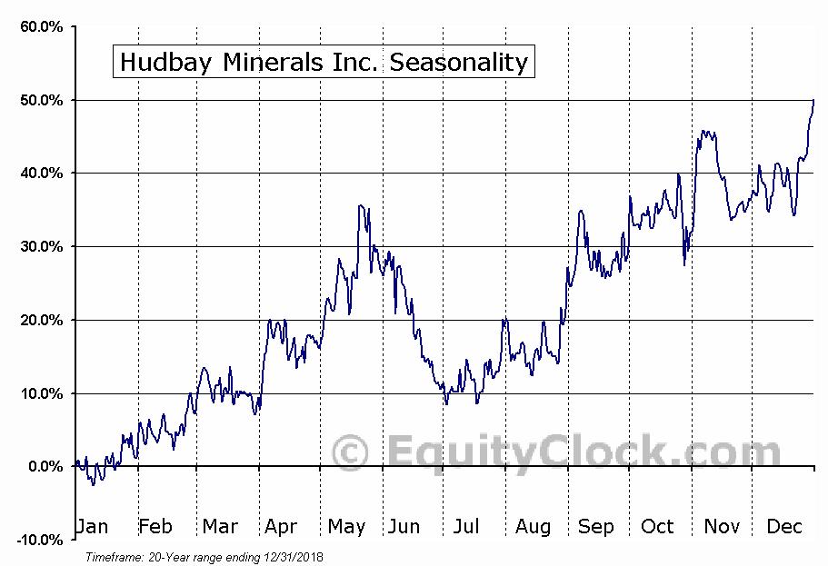 Hudbay Minerals Inc. (NYSE:HBM) Seasonal Chart