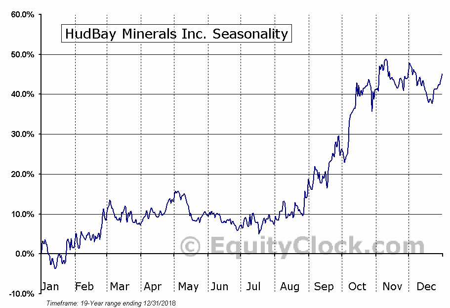 HudBay Minerals Inc. (TSE:HBM.TO) Seasonal Chart
