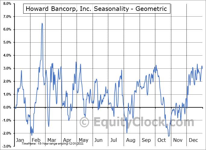 Howard Bancorp, Inc. (NASD:HBMD) Seasonality