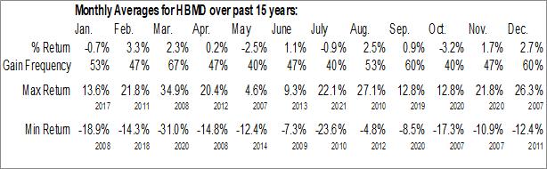 Monthly Seasonal Howard Bancorp, Inc. (NASD:HBMD)
