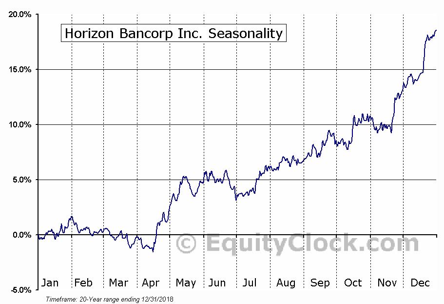 Horizon Bancorp (NASD:HBNC) Seasonal Chart