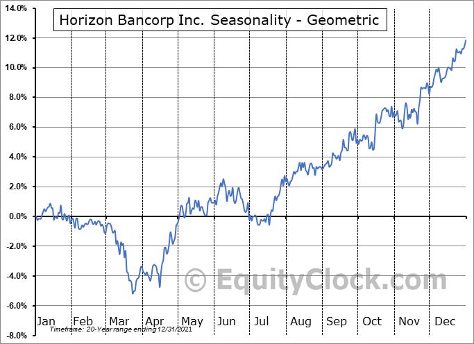 Horizon Bancorp Inc. (NASD:HBNC) Seasonality