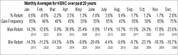 Monthly Seasonal Horizon Bancorp Inc. (NASD:HBNC)