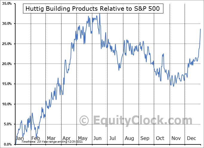 HBP Relative to the S&P 500