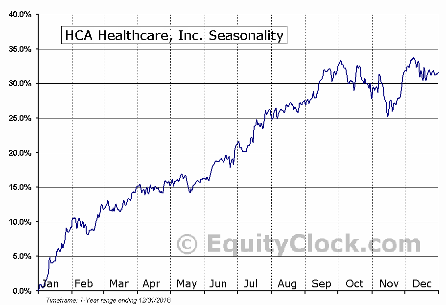 HCA Healthcare, Inc. (NYSE:HCA) Seasonal Chart