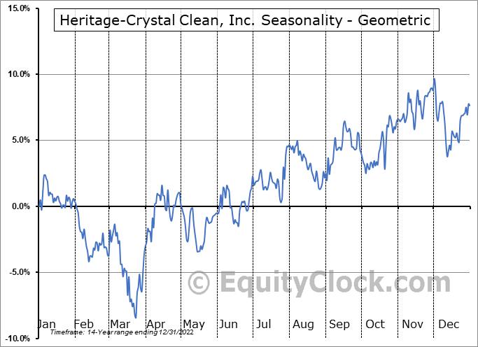 Heritage-Crystal Clean, Inc. (NASD:HCCI) Seasonality