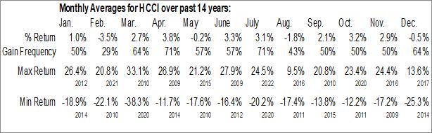 Monthly Seasonal Heritage-Crystal Clean, Inc. (NASD:HCCI)