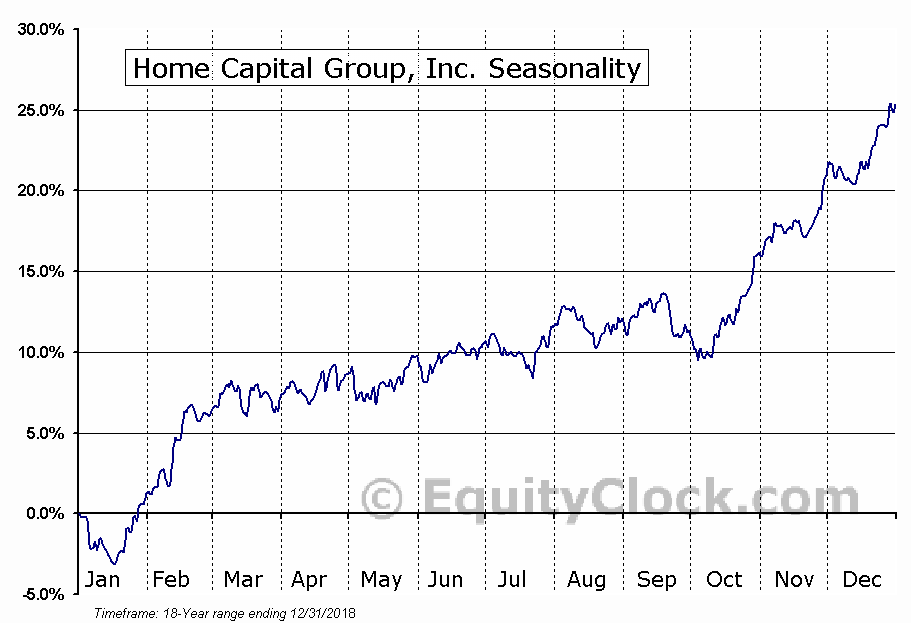Home Capital Group, Inc. (TSE:HCG.TO) Seasonal Chart