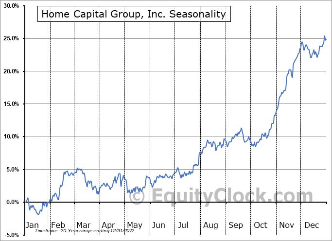 Home Capital Group, Inc. (TSE:HCG.TO) Seasonal Chart