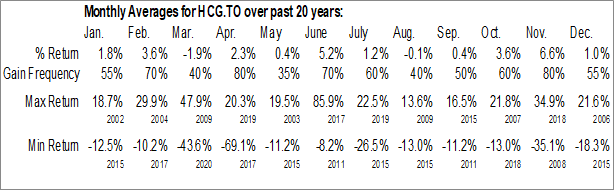 Monthly Seasonal Home Capital Group, Inc. (TSE:HCG.TO)