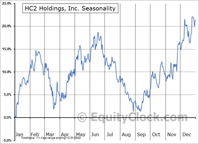 HC2 Holdings, Inc. (NYSE:HCHC) Seasonality