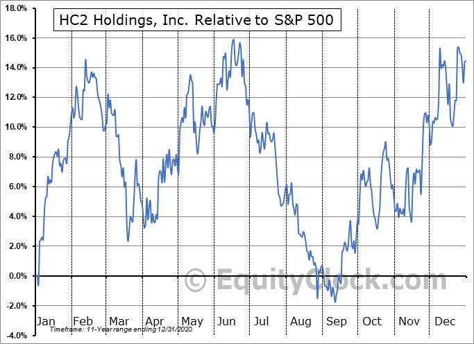 HCHC Relative to the S&P 500