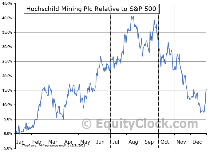 HCHDF Relative to the S&P 500