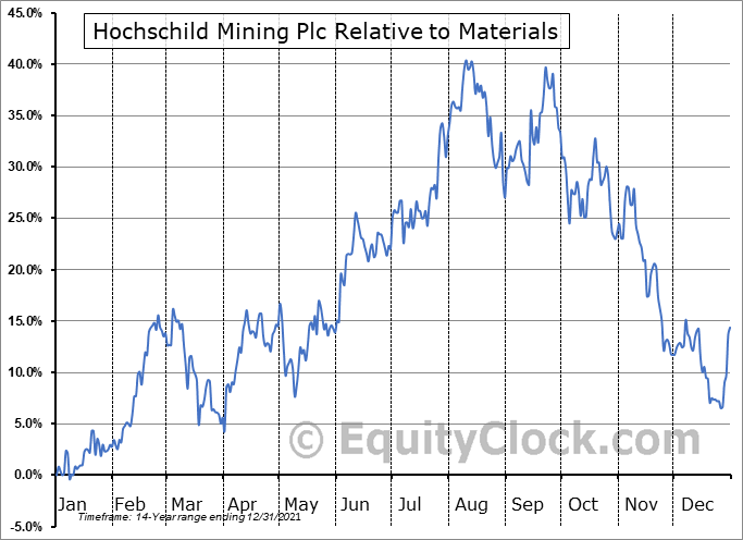HCHDF Relative to the Sector