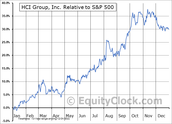 HCI Relative to the S&P 500
