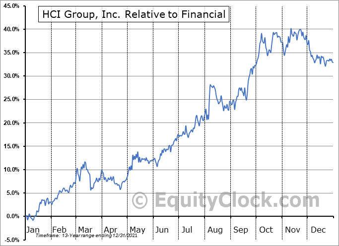 HCI Relative to the Sector