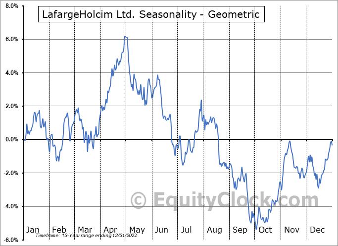 LafargeHolcim Ltd. (OTCMKT:HCMLY) Seasonality