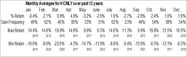 Monthly Seasonal LafargeHolcim Ltd. (OTCMKT:HCMLY)